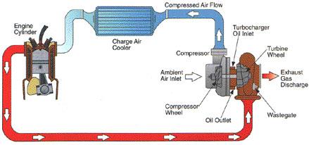 Oregon Fuel Injection diesel FAQ on turbos